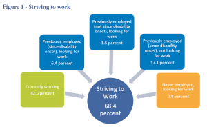 Hire people with disabilities. Chart on disabled workers desire to work.